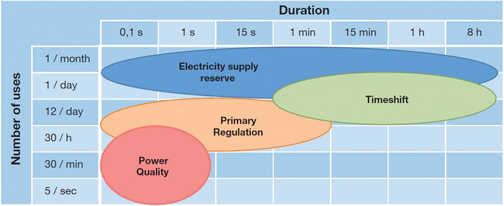 Different uses of electrical energy storage in grids, depending on the frequency and duration of use